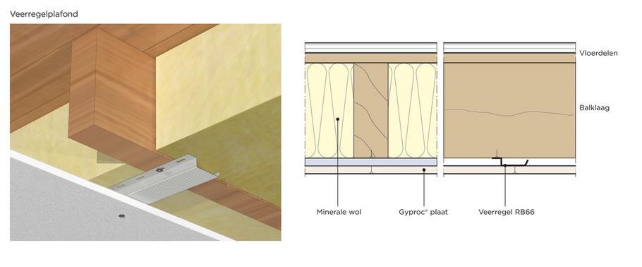 Afbeelding bij Hoe plaats je een veerregel plafond - 3ee61a47 0466 4563 bfb5 e5a4e6f16df0