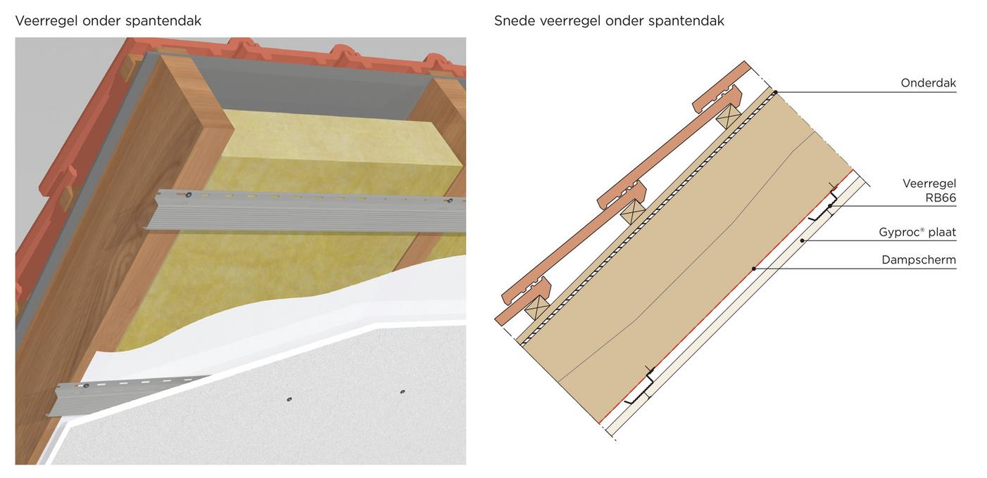 Afbeelding bij Hoe plaats je een veerregel plafond - d553fb2a b89e 4a70 b4c9 61d35a0d22ff